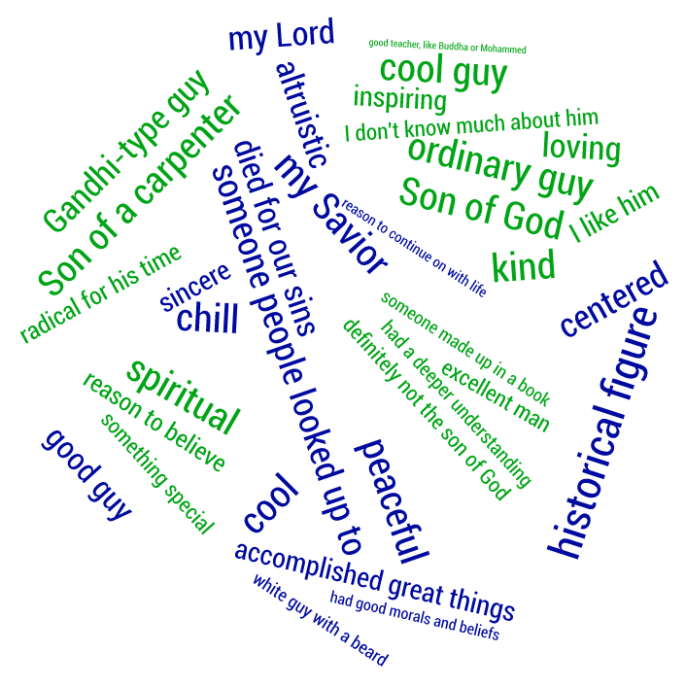 Who do people say I am Word Cloud